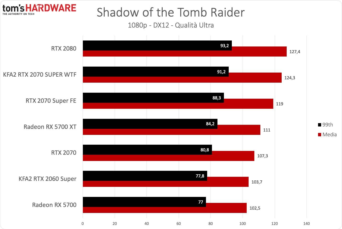 KFA2 RTX 2070 SUPER WTF - Tomb Raider FHD