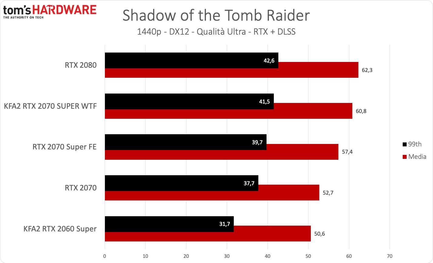 KFA2 RTX 2070 SUPER WTF - Tomb Raider QHD DLSS