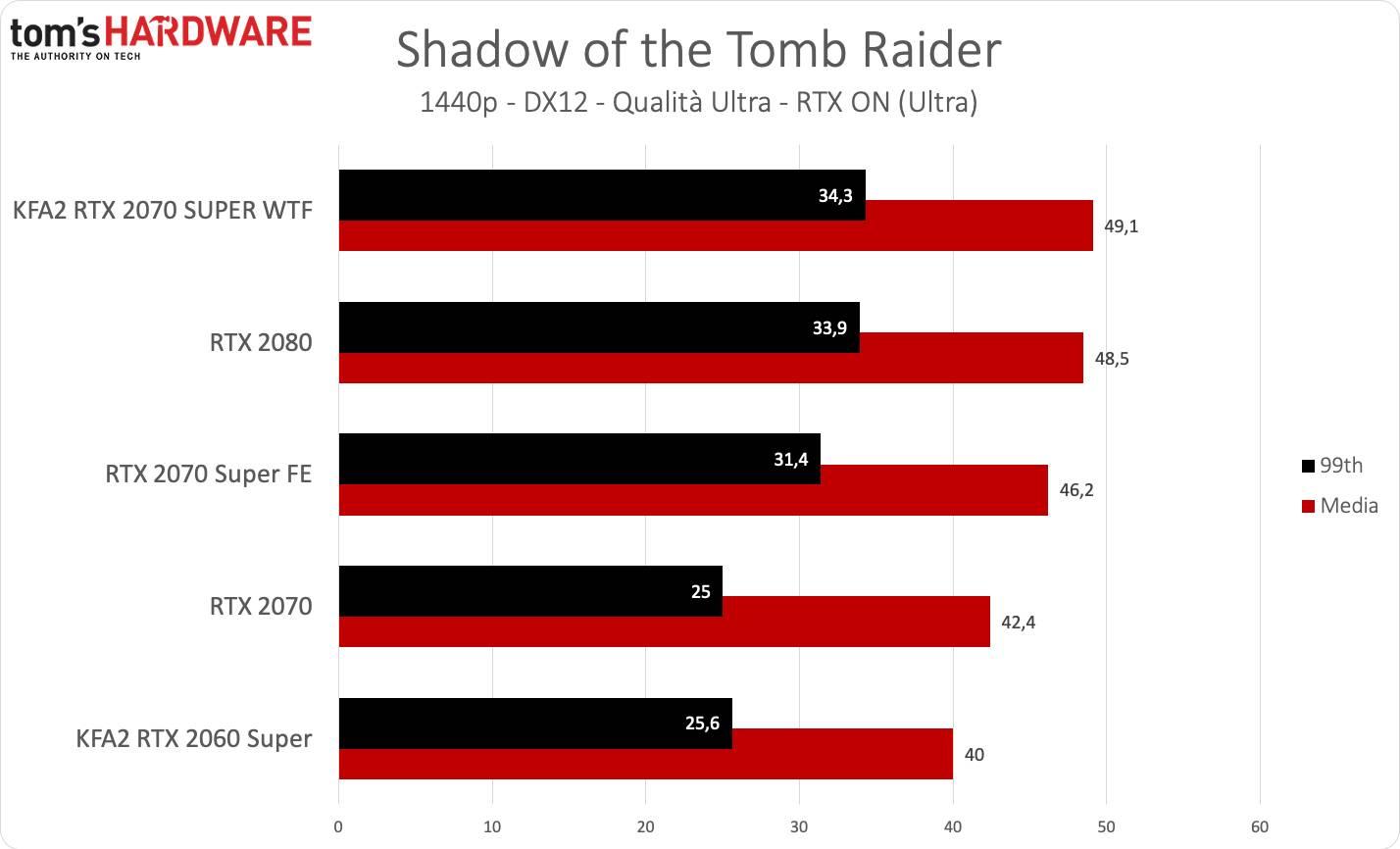KFA2 RTX 2070 SUPER WTF - Tomb Raider QHD RTX