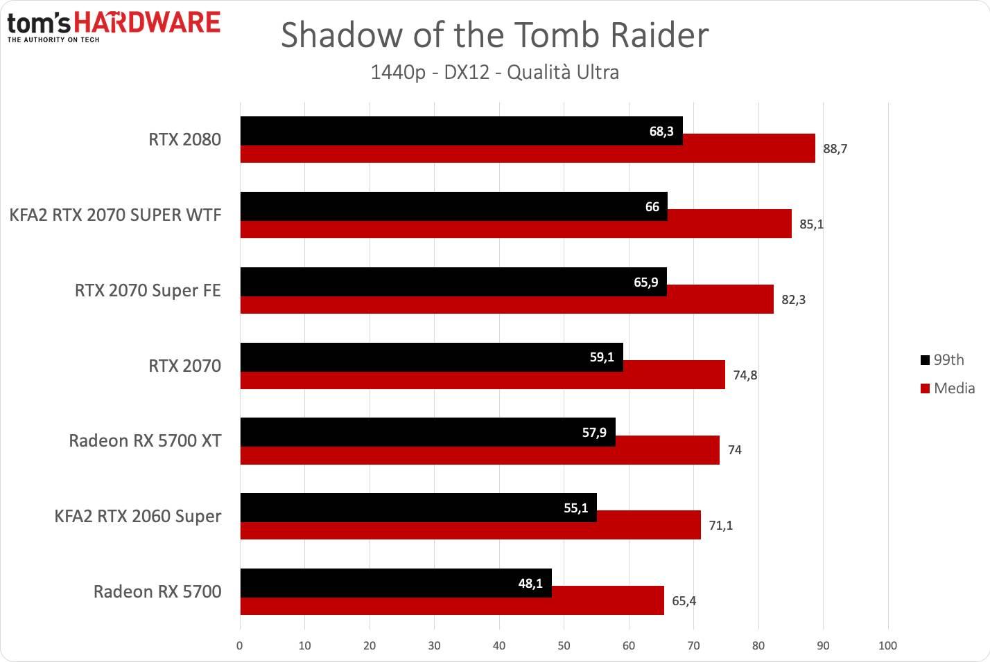 KFA2 RTX 2070 SUPER WTF - Tomb Raider QHD