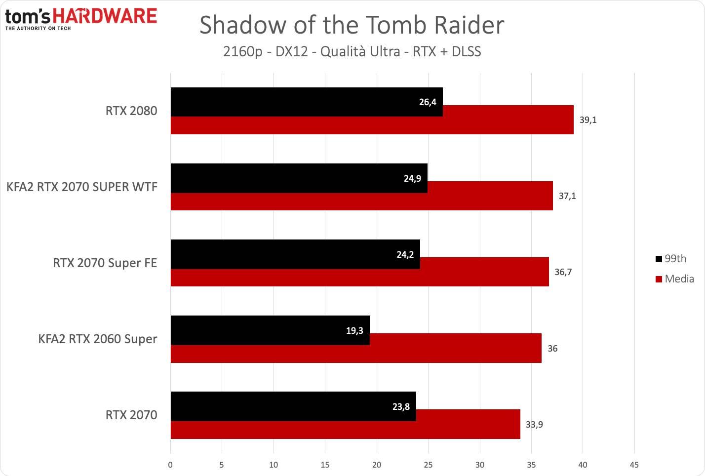 KFA2 RTX 2070 SUPER WTF - Tomb Raider UHD DLSS