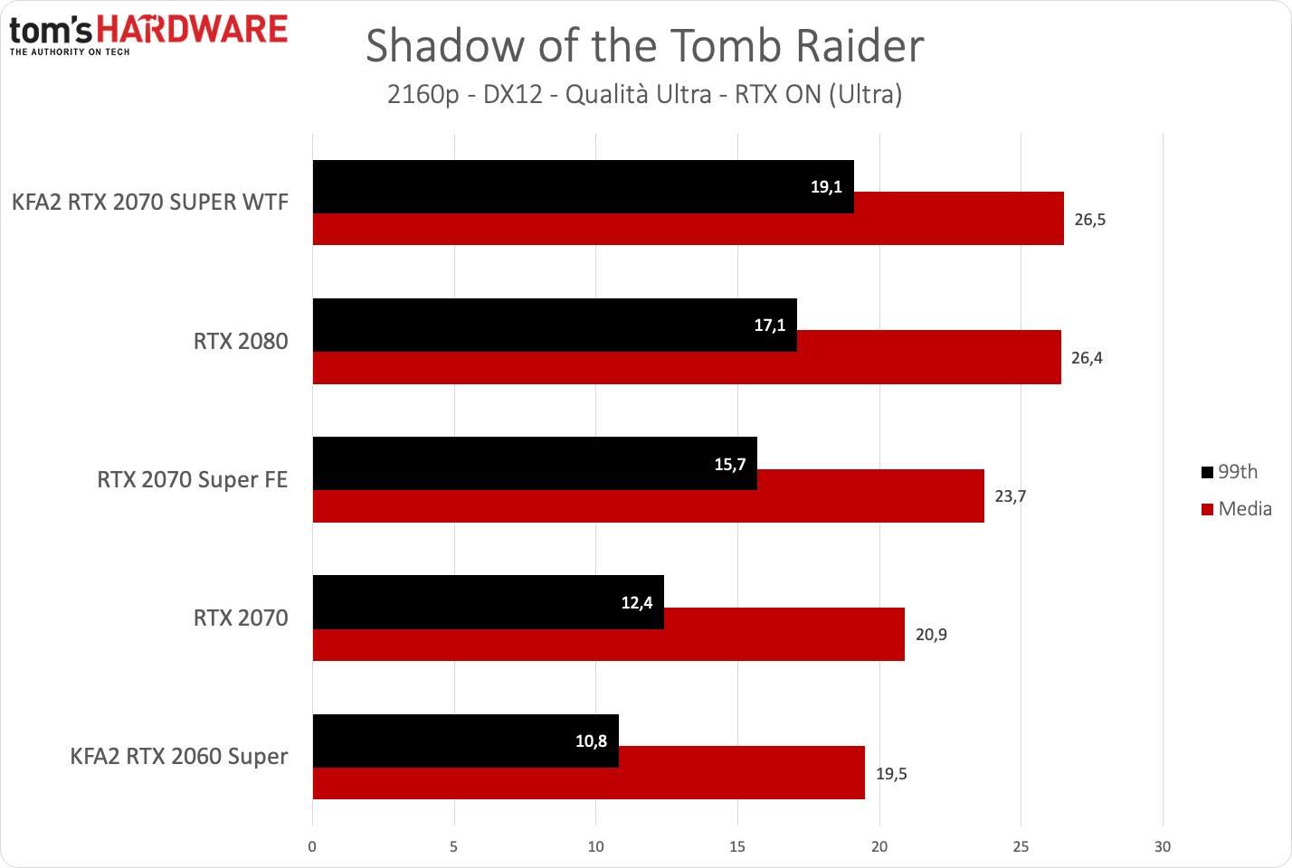 KFA2 RTX 2070 SUPER WTF - Tomb Raider UHD RTX