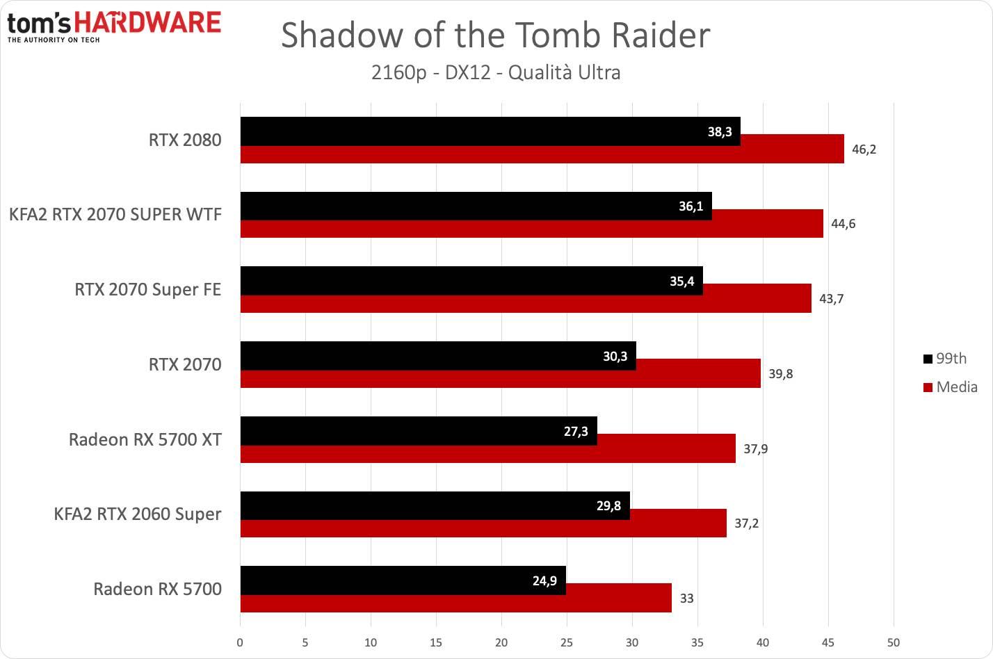 KFA2 RTX 2070 SUPER WTF - Tomb Raider UHD