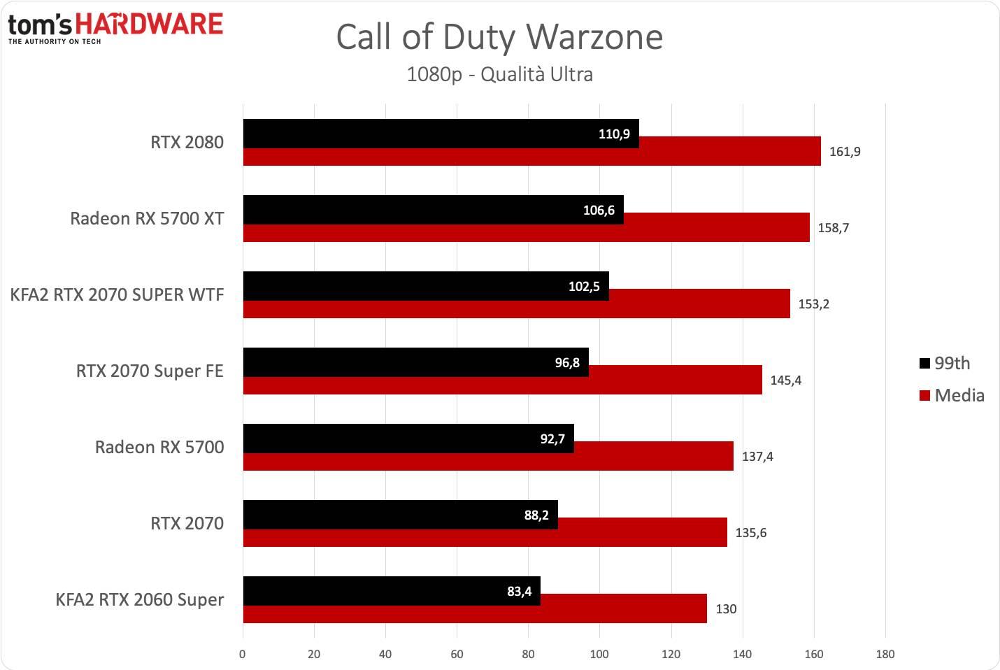 KFA2 RTX 2070 SUPER WTF - Warzone FHD