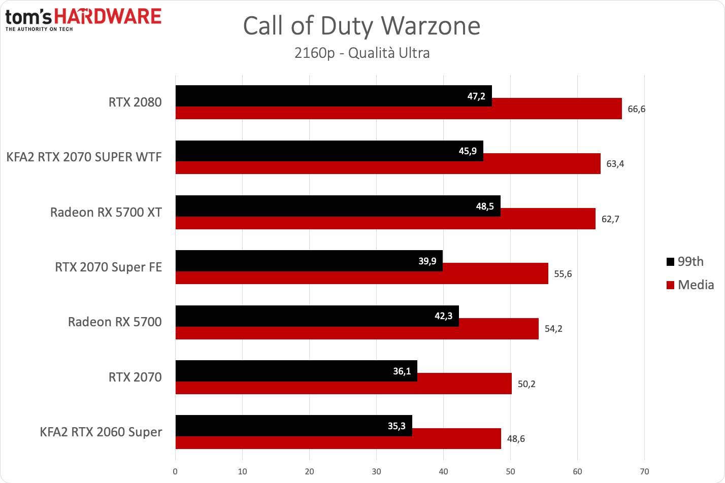KFA2 RTX 2070 SUPER WTF - Warzone UHD