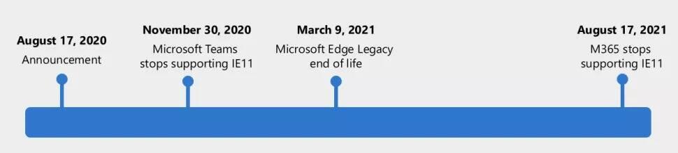 Microsoft IE 11 support drop plan