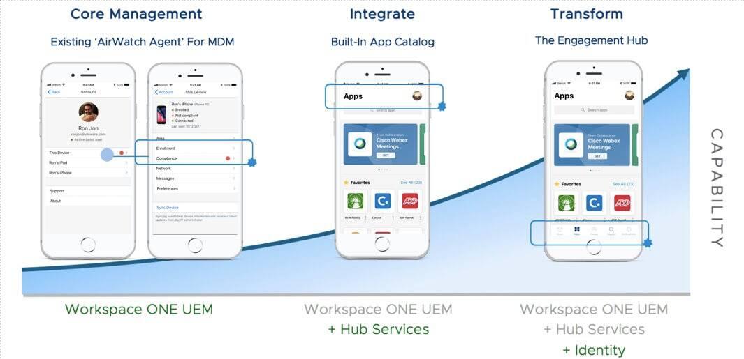 wmware digital workspace