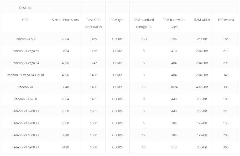 AMD Radeon RX 6000 leak