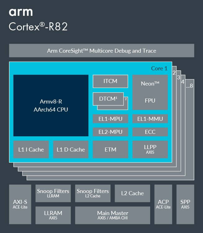 ARM Cortex-R82