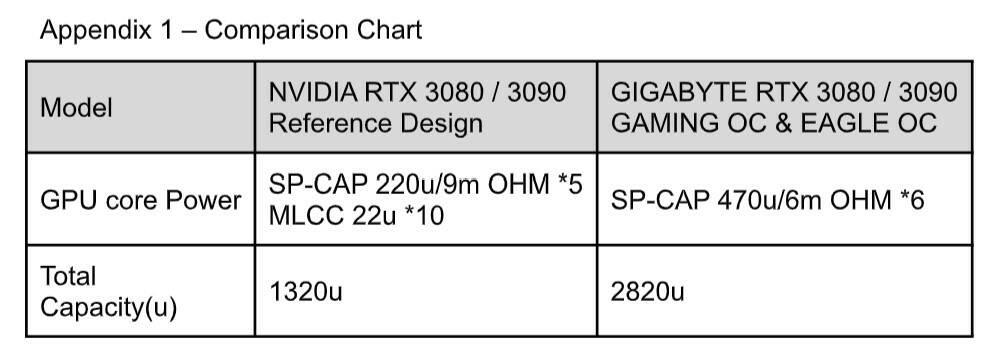 Gigabyte RTX 3080 reference specs