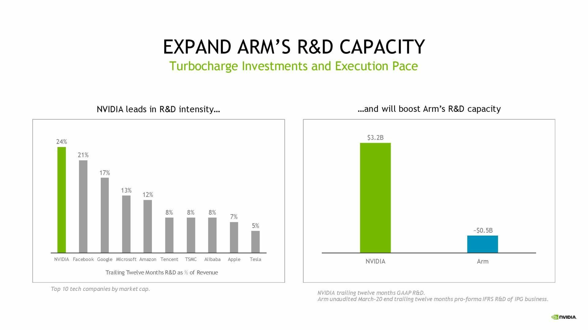 Nvidia ARM deal