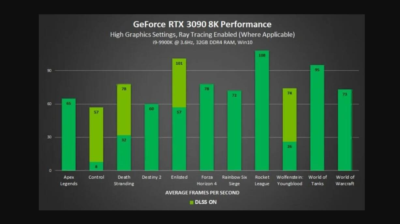 RTX 3090 8k 60 fps giochi grafico
