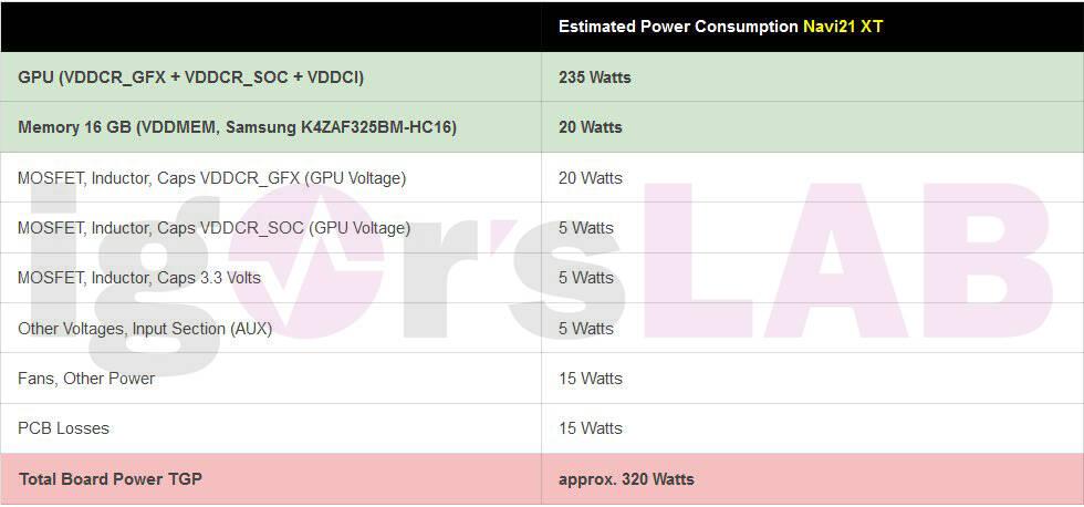 AMD Radeon RX 6000 Igor's Lab