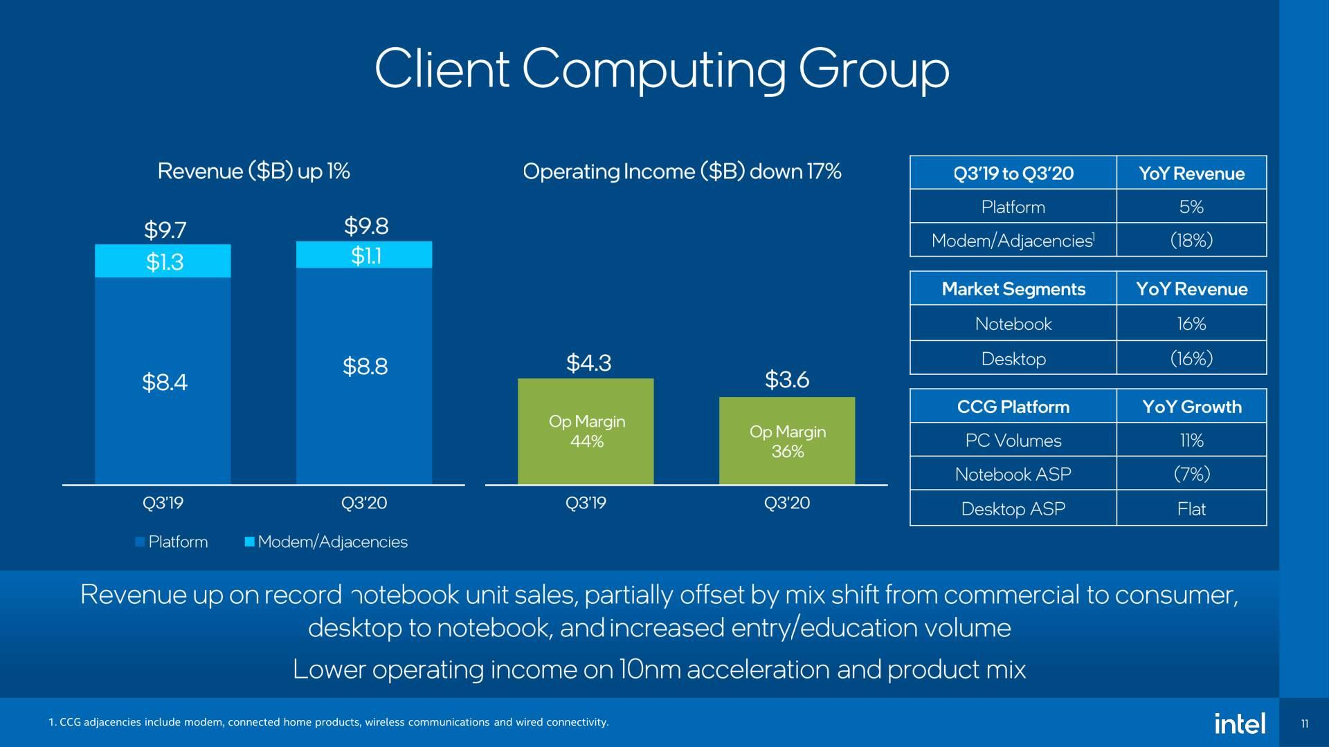 Intel Risultati Finanziari