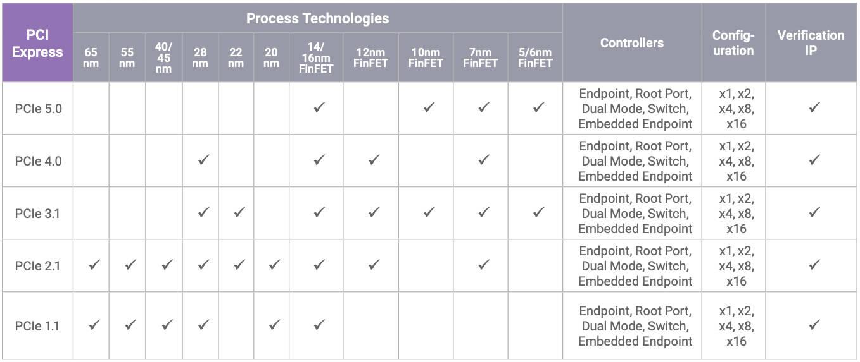 Intel Synopsys Sapphire Rapids PCIe 5.0