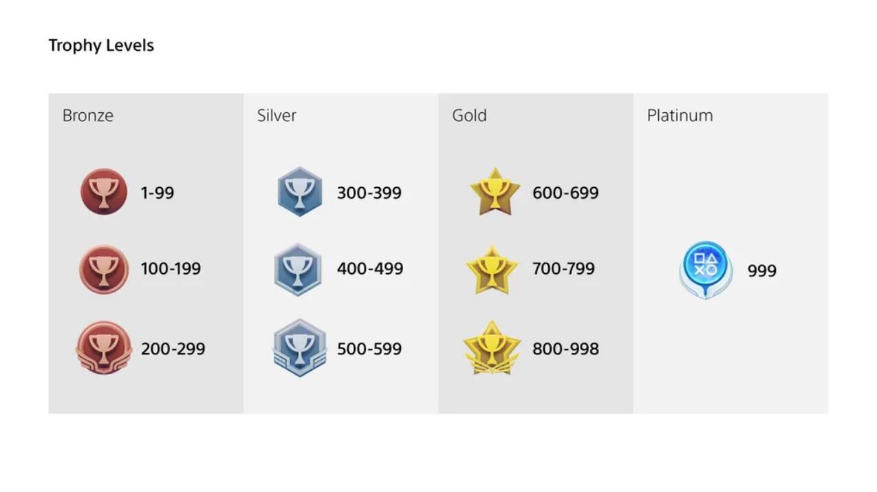 PS5 PS4 trofei
