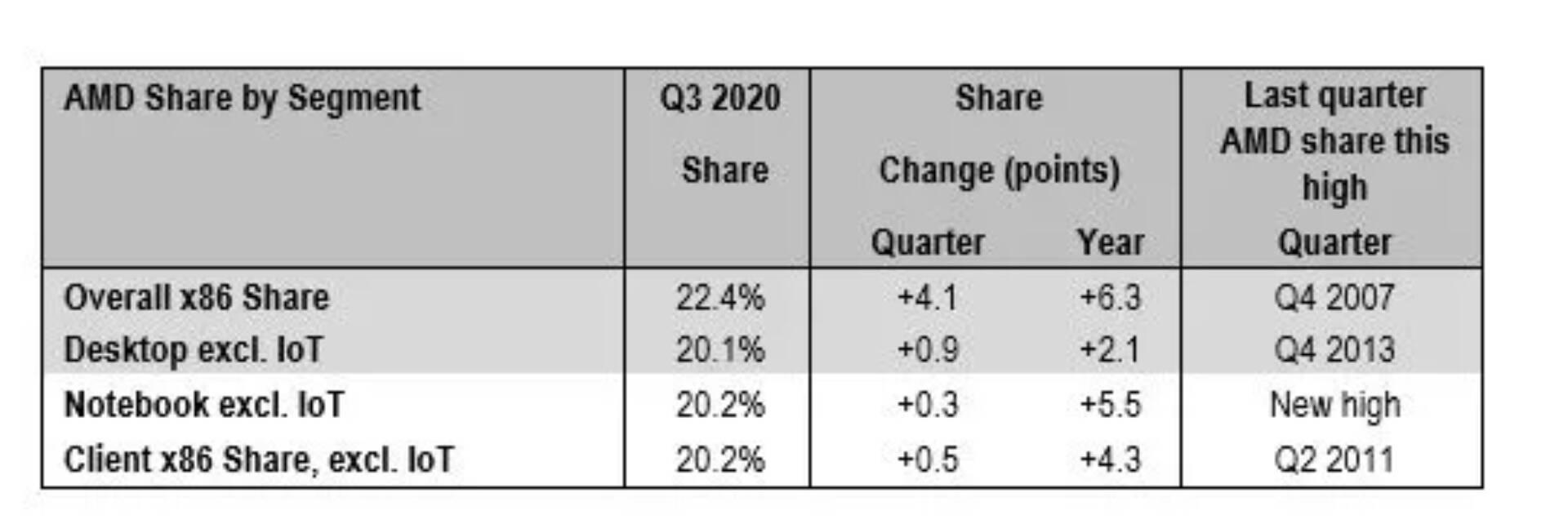 AMD quote di mercato