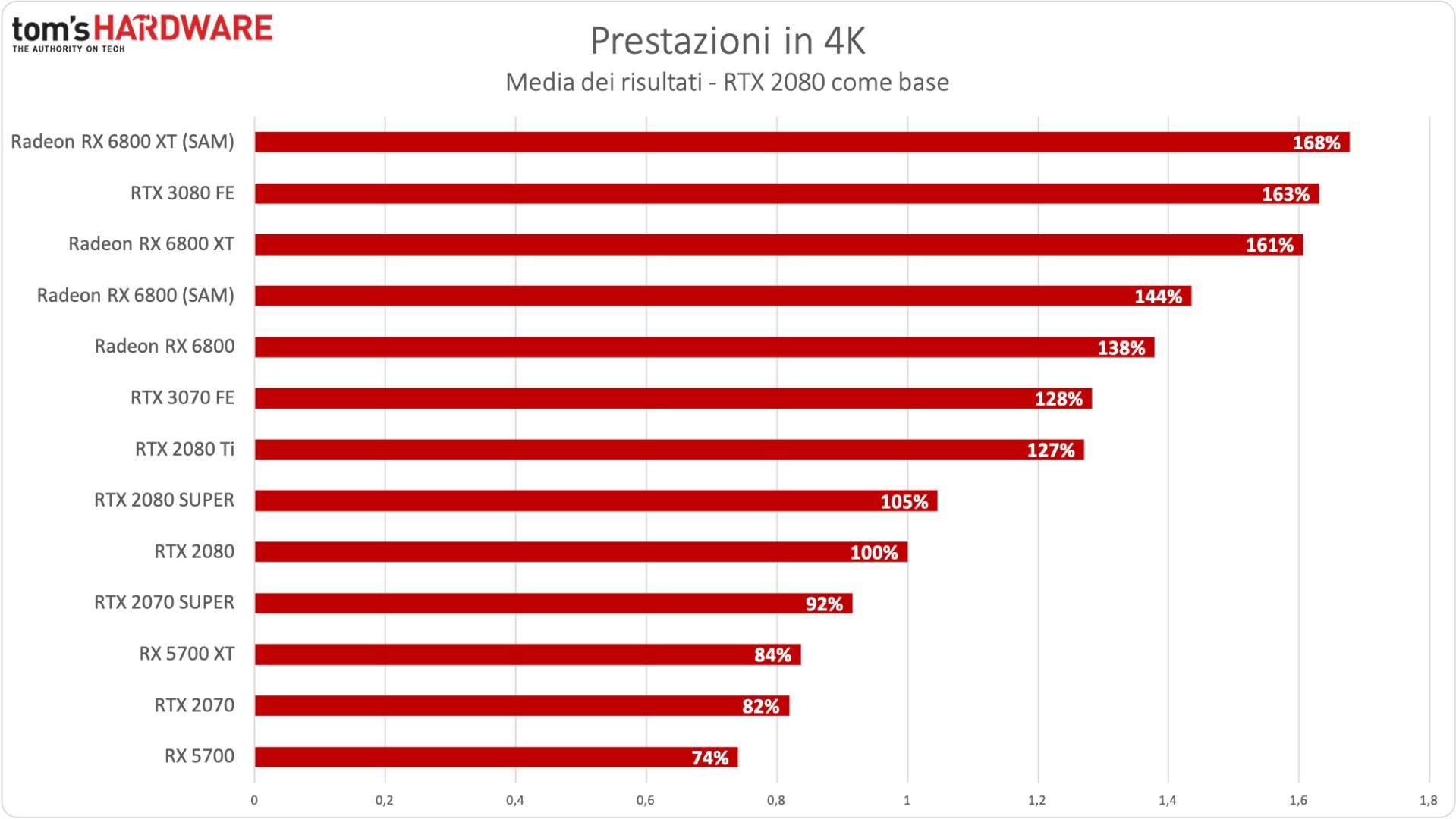 Benchmark Radeon RX 6800 XT / RX 6800 - 4K - Incremento % RTX 2080