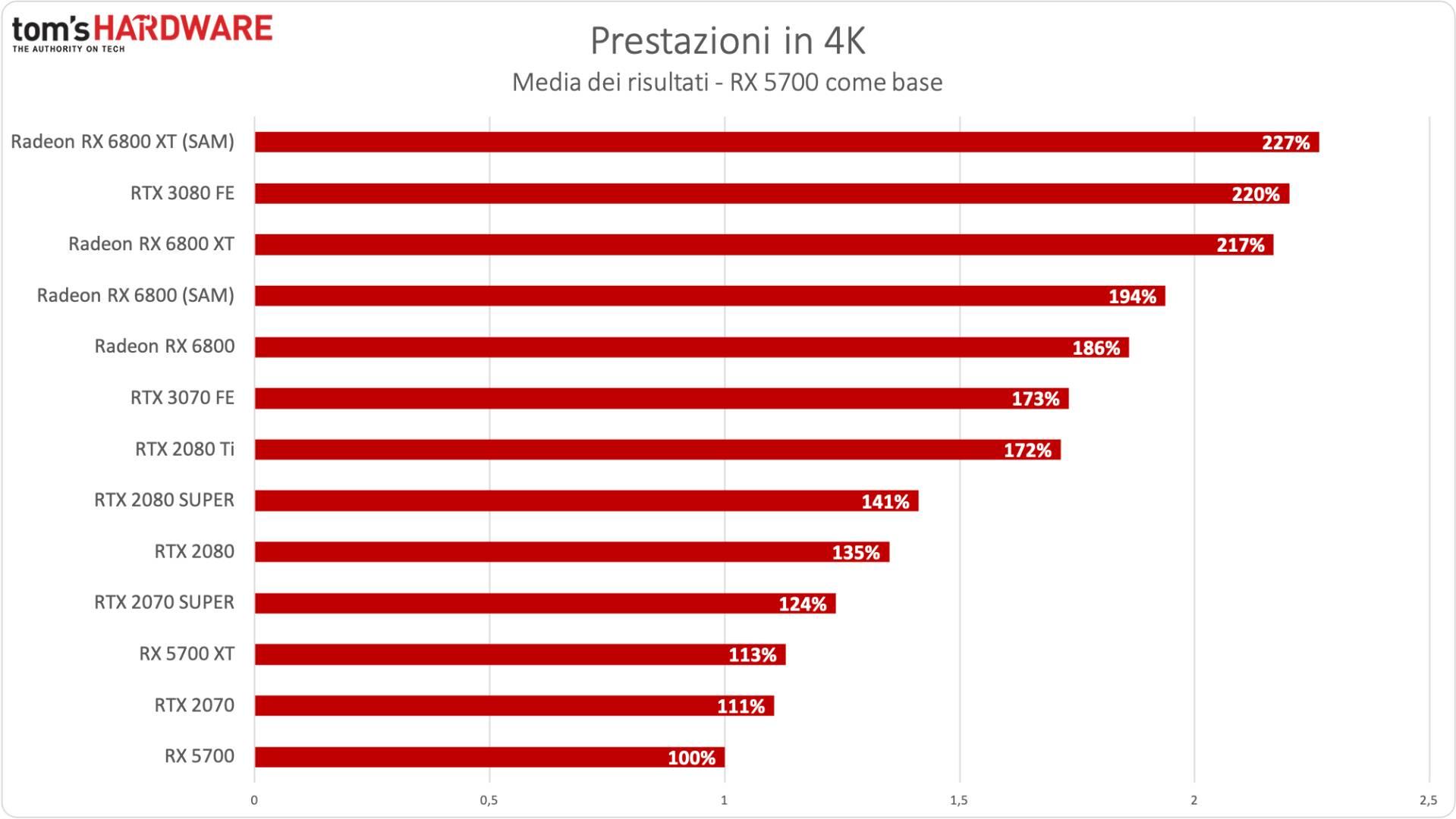 Benchmark Radeon RX 6800 XT / RX 6800 - 4K - Incremento % RX 5700