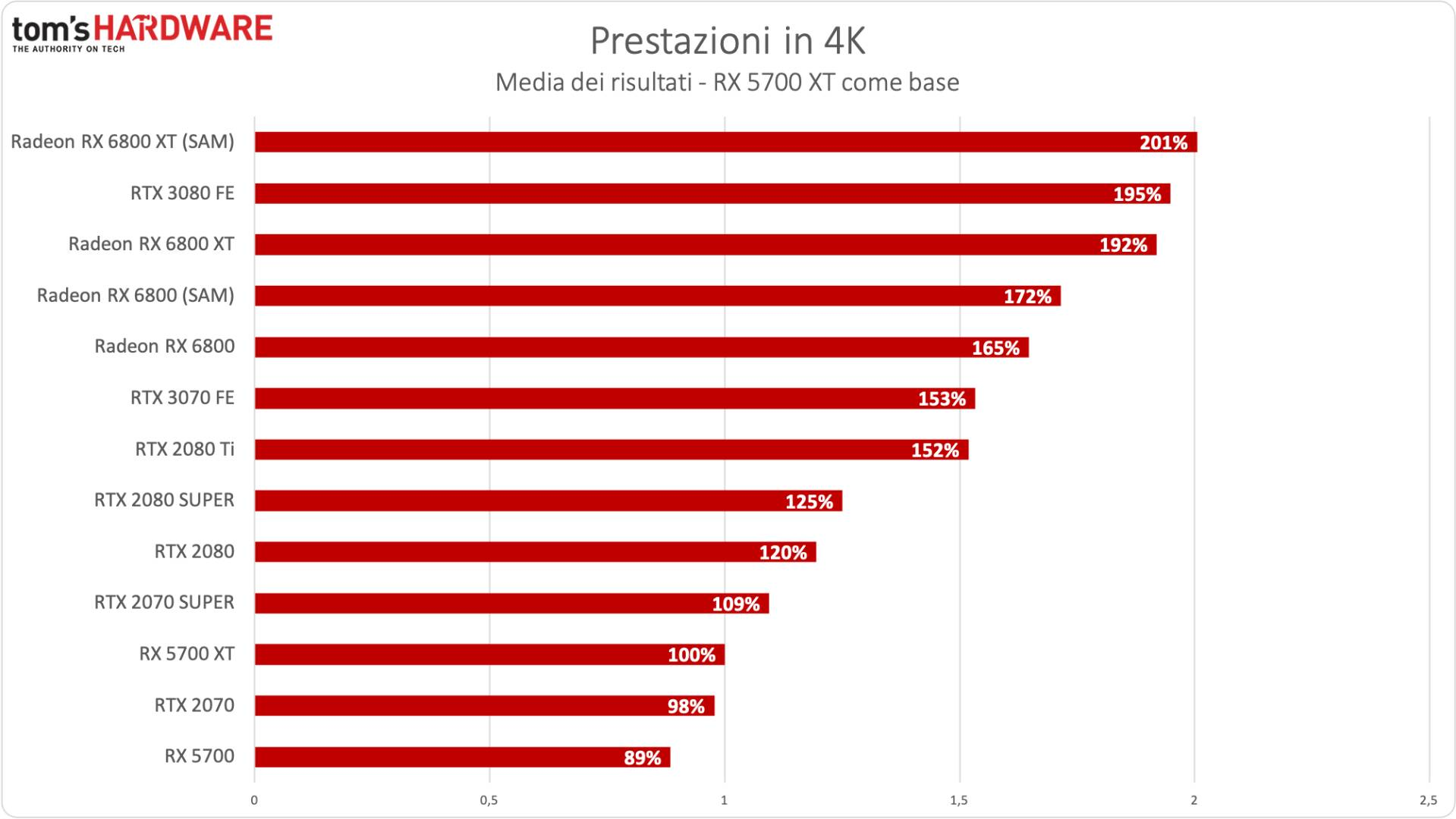 Benchmark Radeon RX 6800 XT / RX 6800 - 4K - Incremento % RX 5700 XT