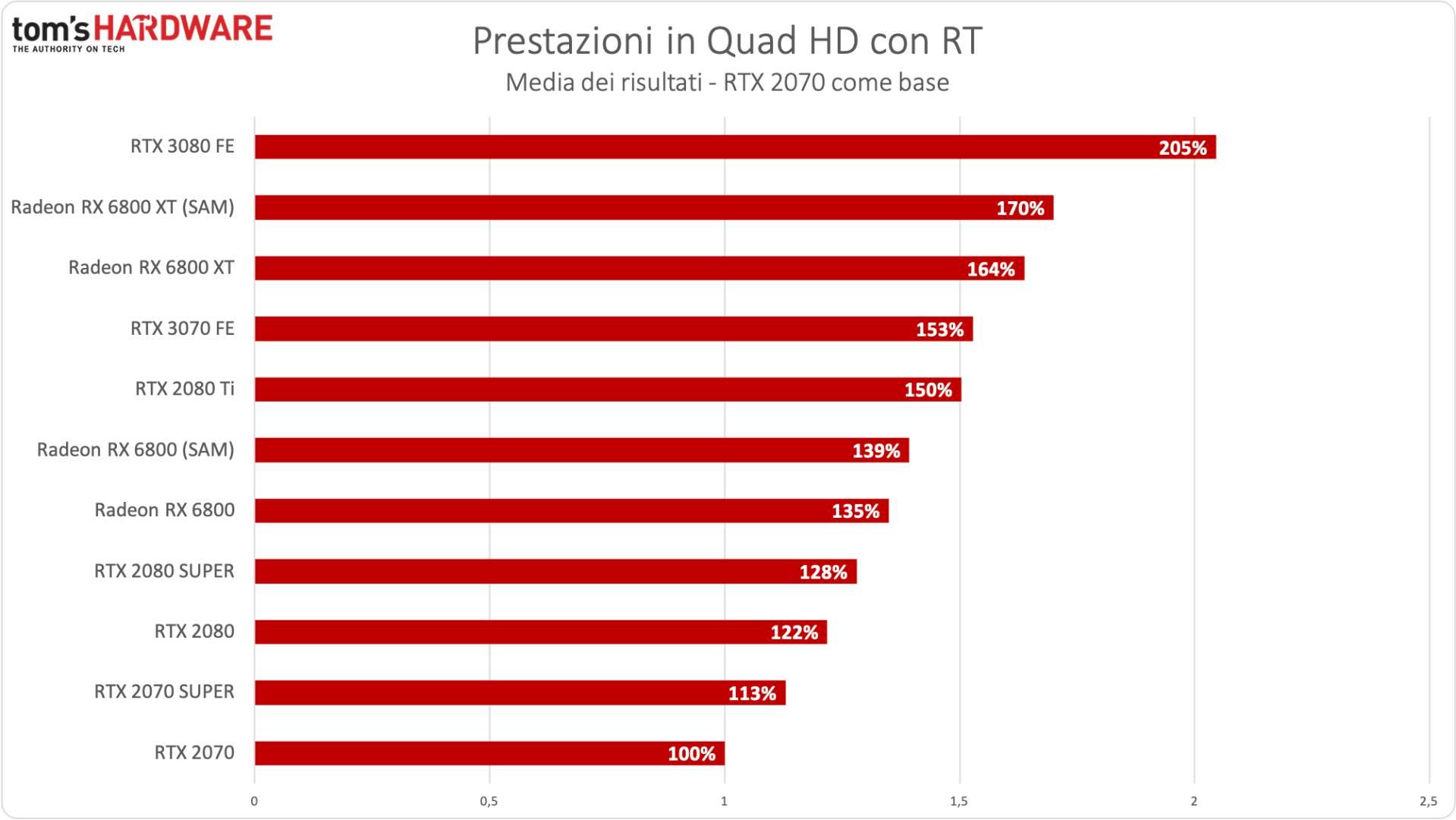 Benchmark Radeon RX 6800 XT / RX 6800 - QHD RTX - Incremento % RTX 2070