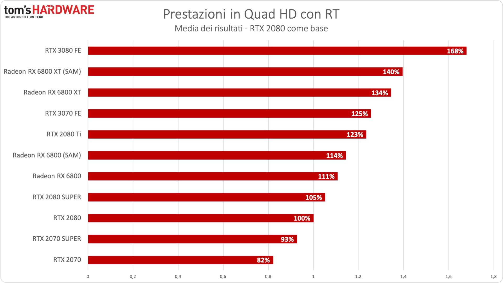 Benchmark Radeon RX 6800 XT / RX 6800 - QHD RTX - Incremento % RTX 2080