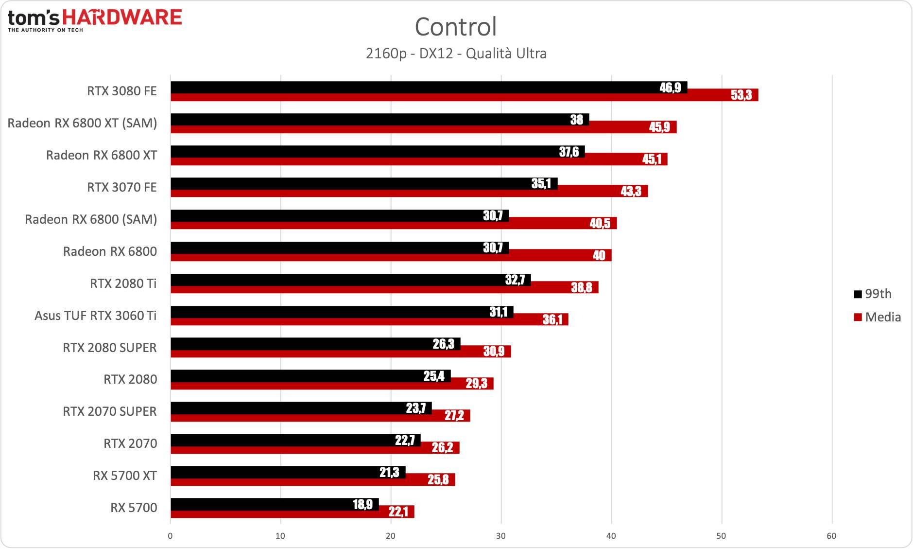 Benchmark Asus RTX 3060 Ti TUF Gaming - 4K - Control
