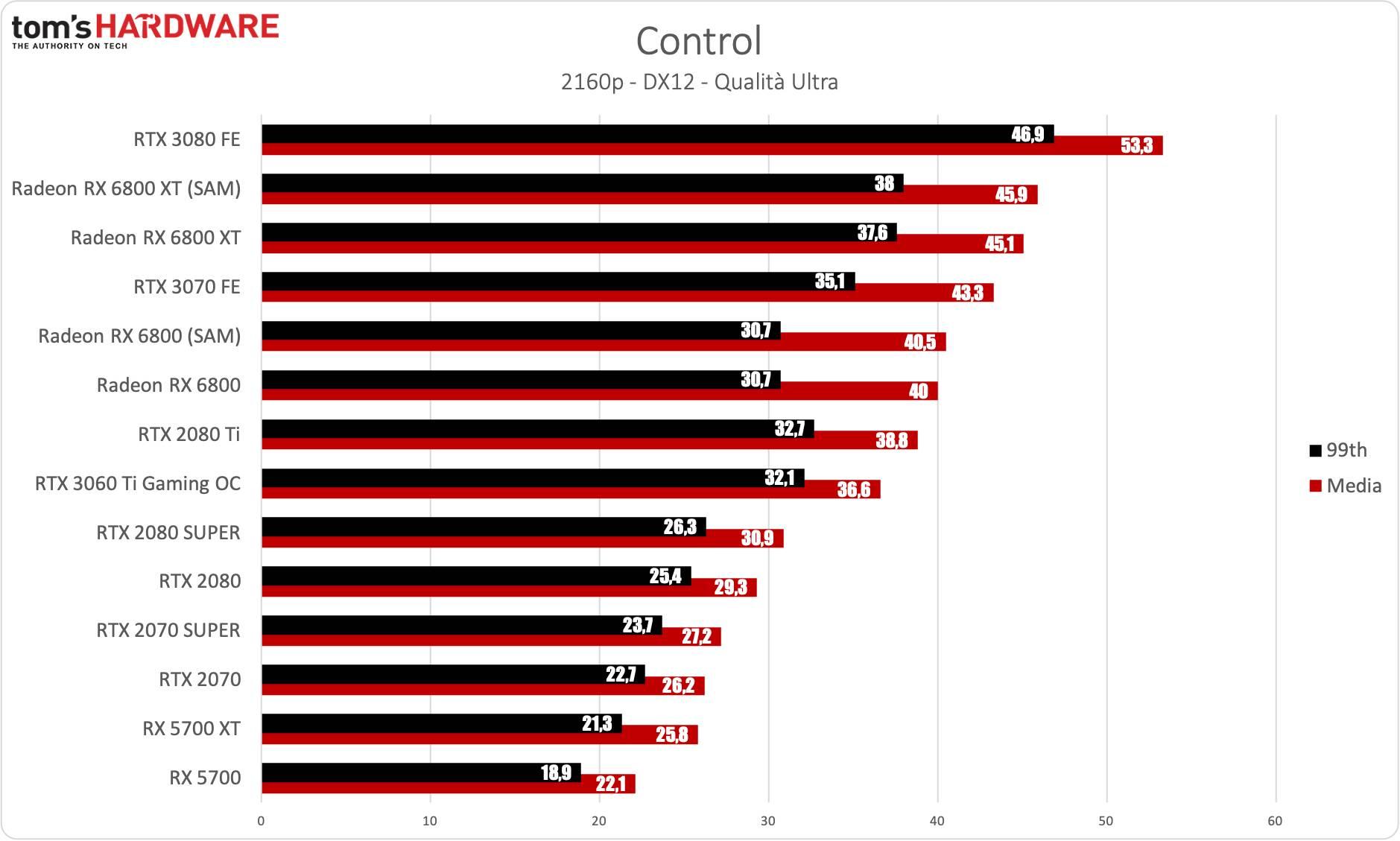 Benchmark Gigabyte RTX 3060 Ti Gaming OC - 4K - Control