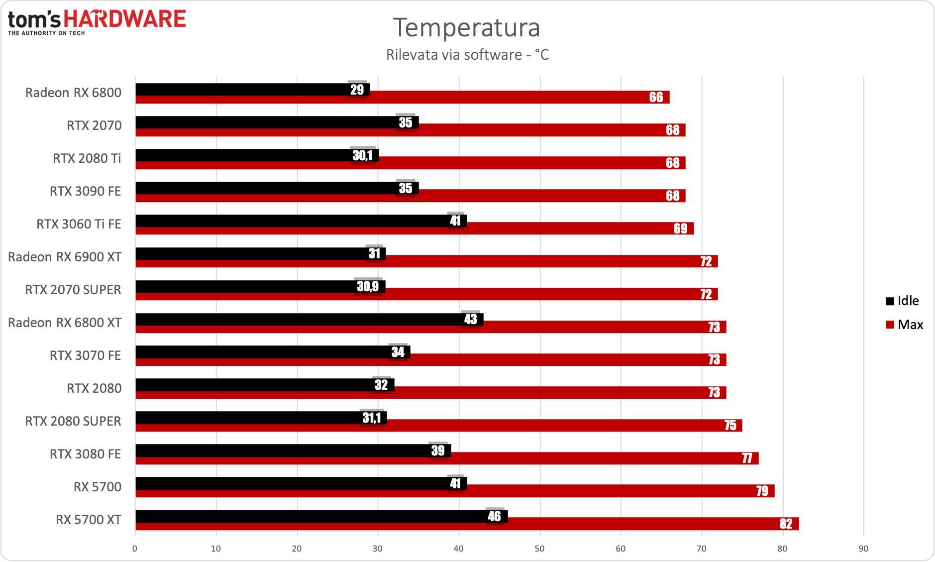 Benchmark Radeon RX 6900 XT - Temperatura