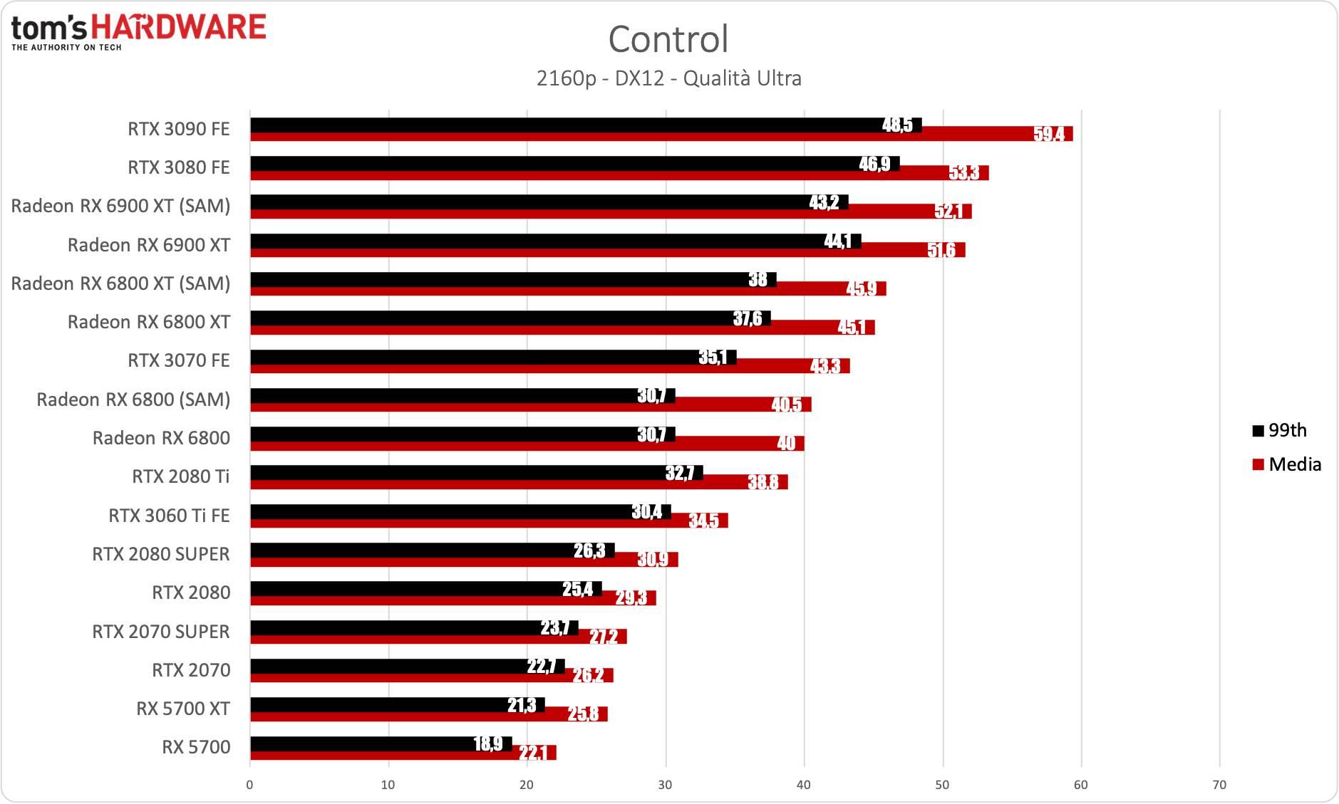 Benchmark Radeon RX 6900 XT - 4K - Control