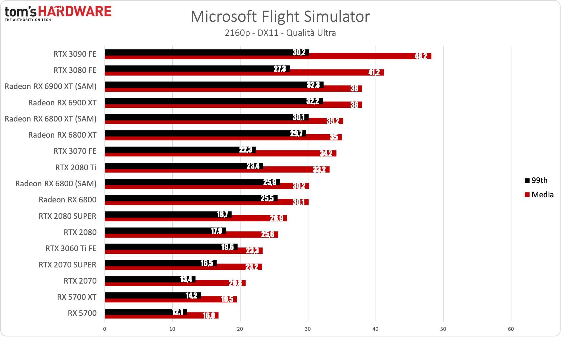 Benchmark Radeon RX 6900 XT - 4K - Microsoft Flight Simulator