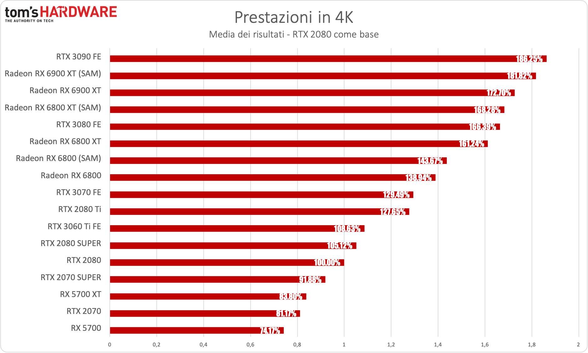 Benchmark Radeon RX 6900 XT - 4K - diff. % RTX 2080