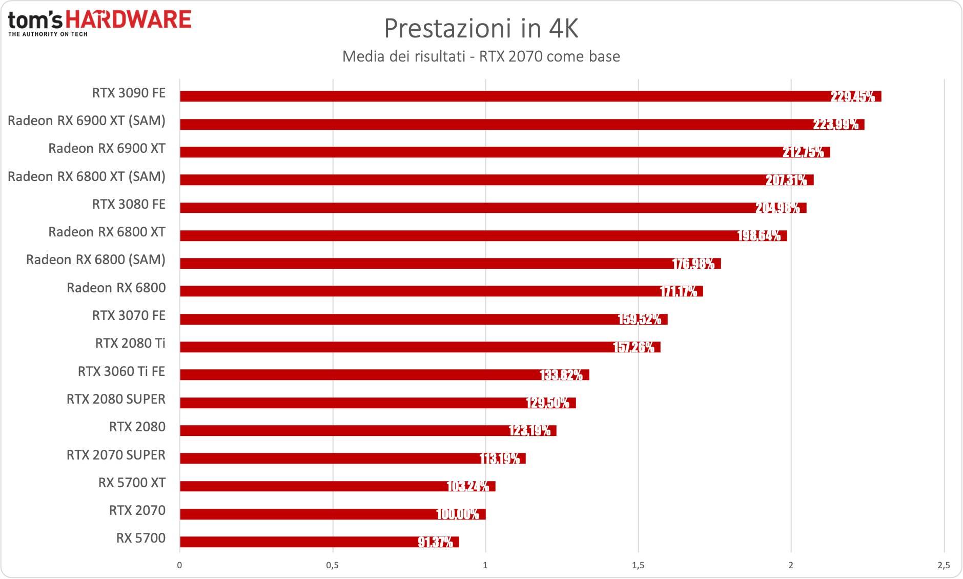 Benchmark Radeon RX 6900 XT - 4K - diff. % RTX 2070