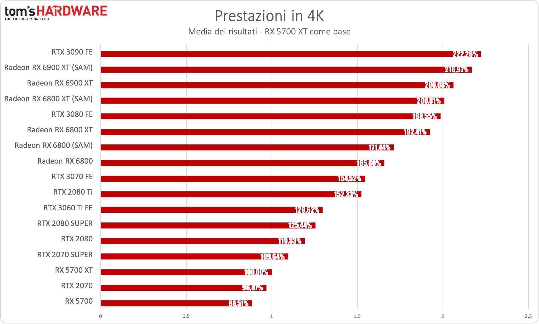 Benchmark Radeon RX 6900 XT - 4K - diff. % RX 5700 XT