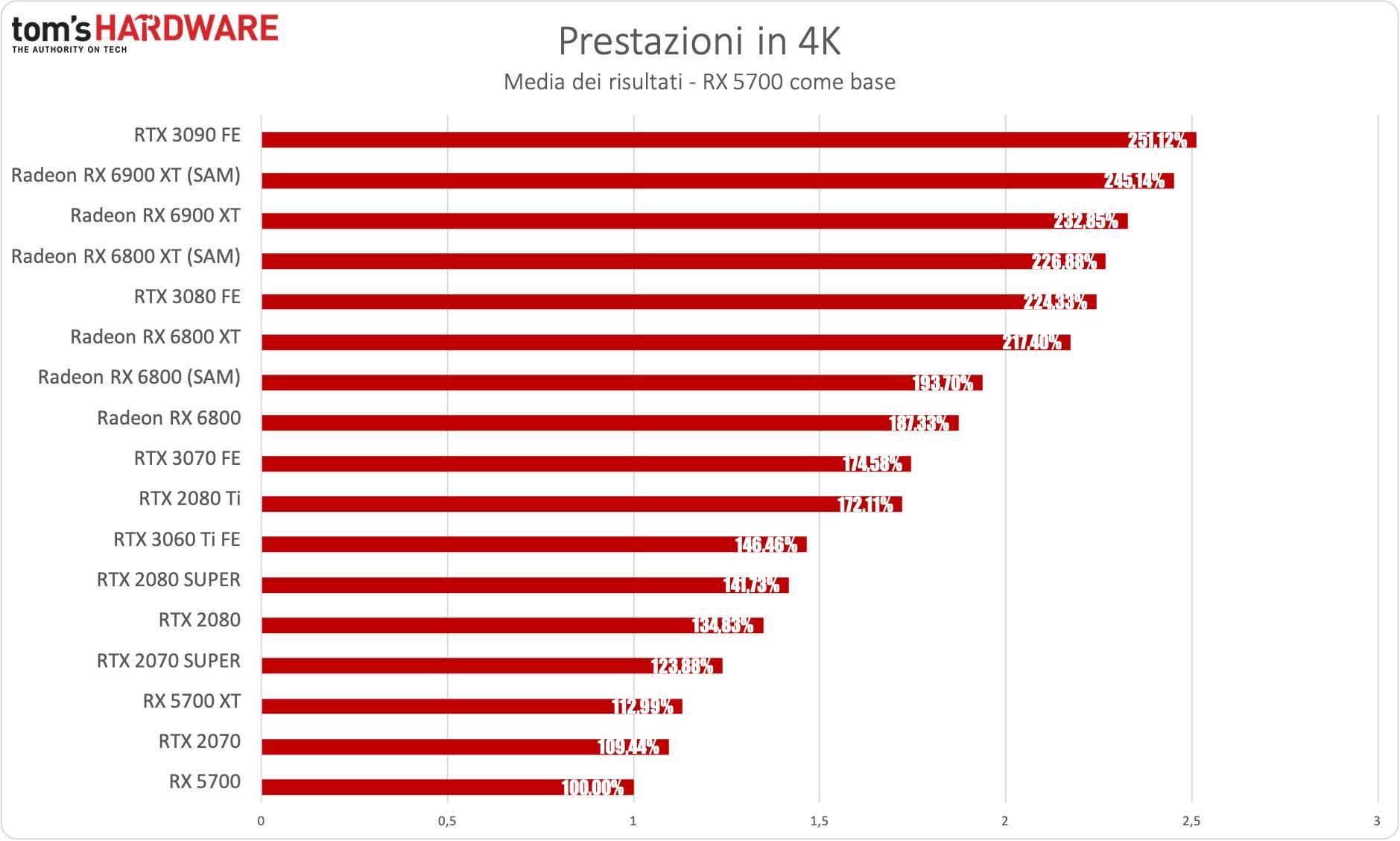 Benchmark Radeon RX 6900 XT - 4K - diff. % RX 5700