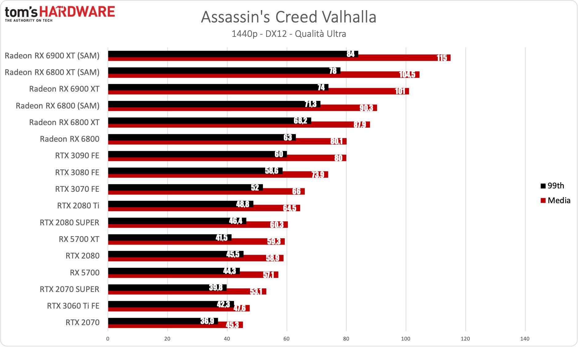 Benchmark Radeon RX 6900 XT - QHD - Assassin's Creed Valhalla