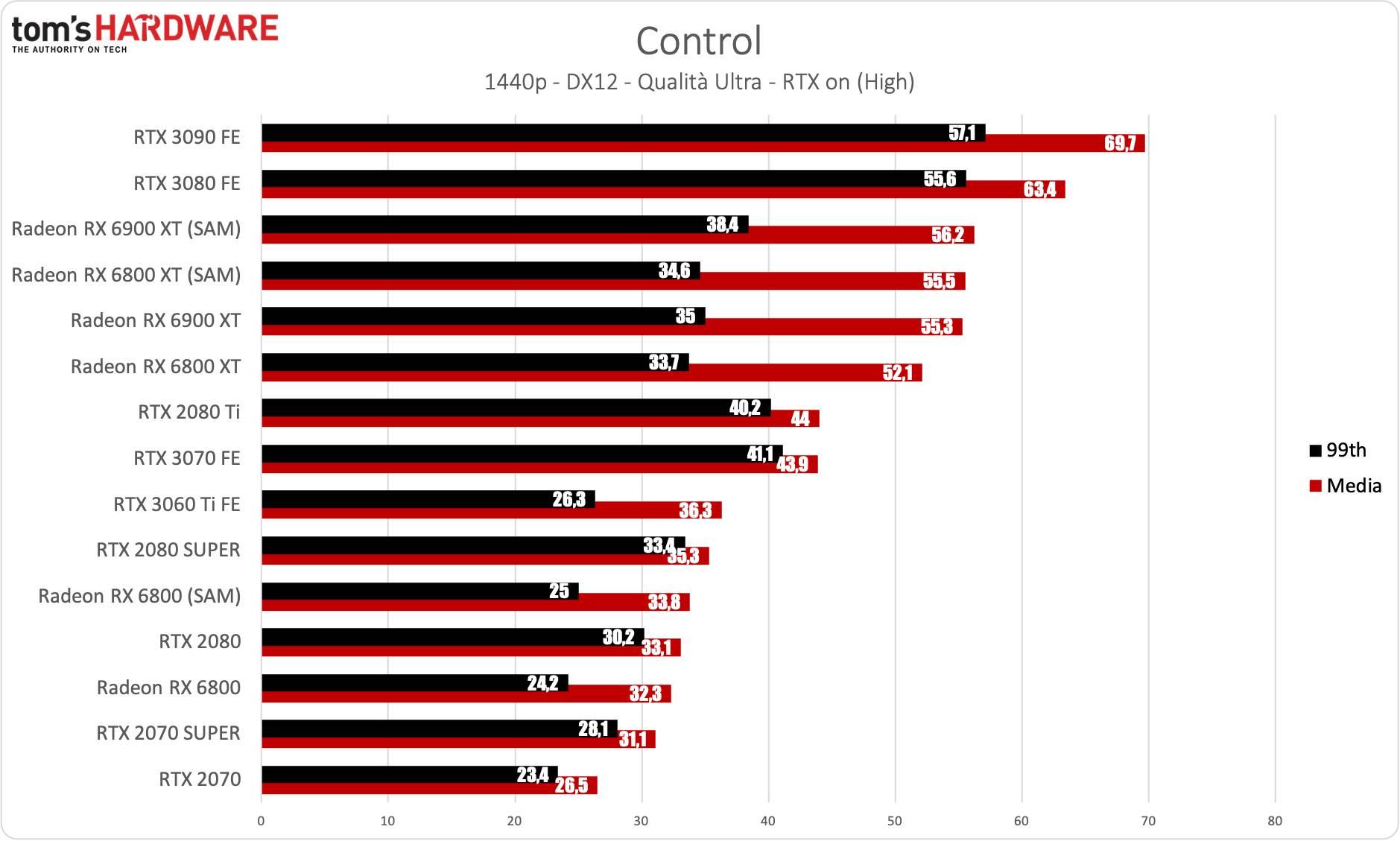 Benchmark Radeon RX 6900 XT - QHD RTX - Control