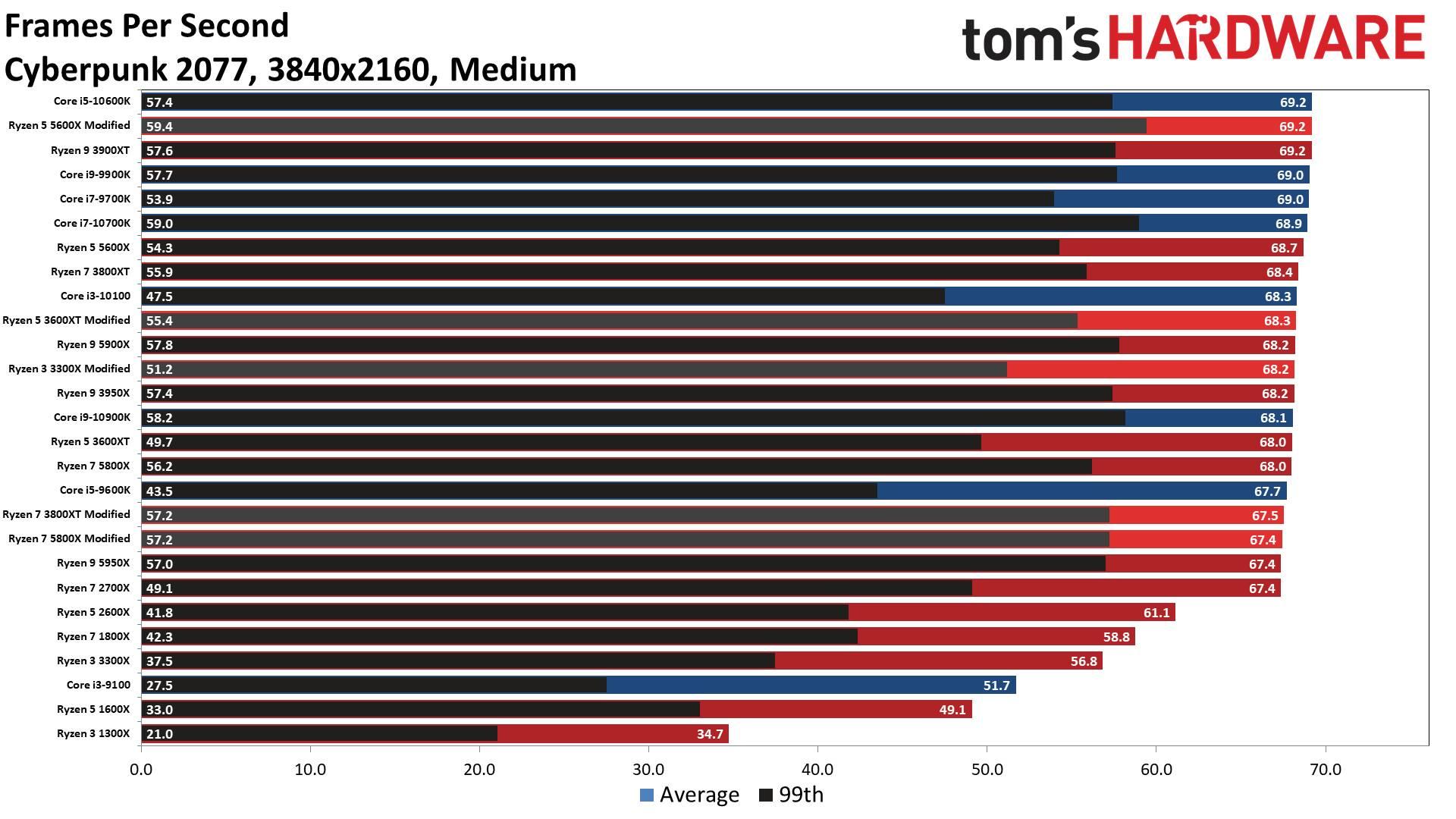 Cyberpunk 2077 test scaling CPU patch 1.04 (Media)