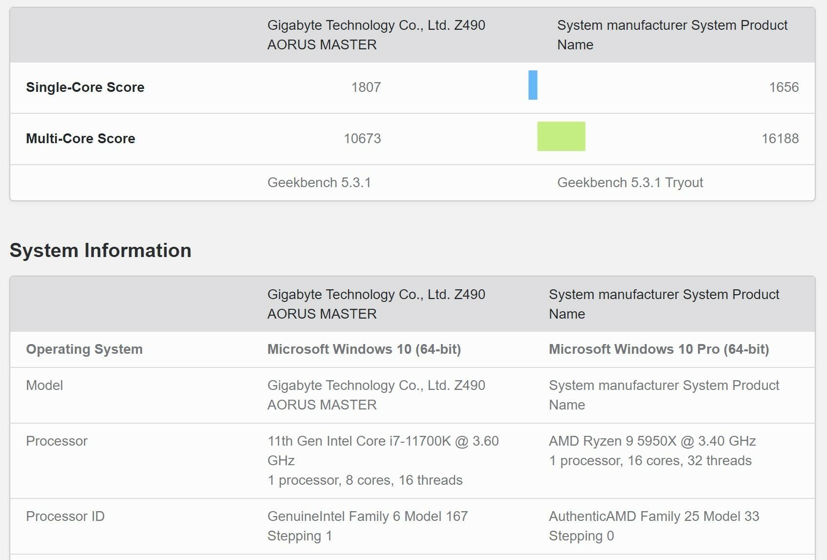 Intel Core i7-11700K Geekbench 5 leak