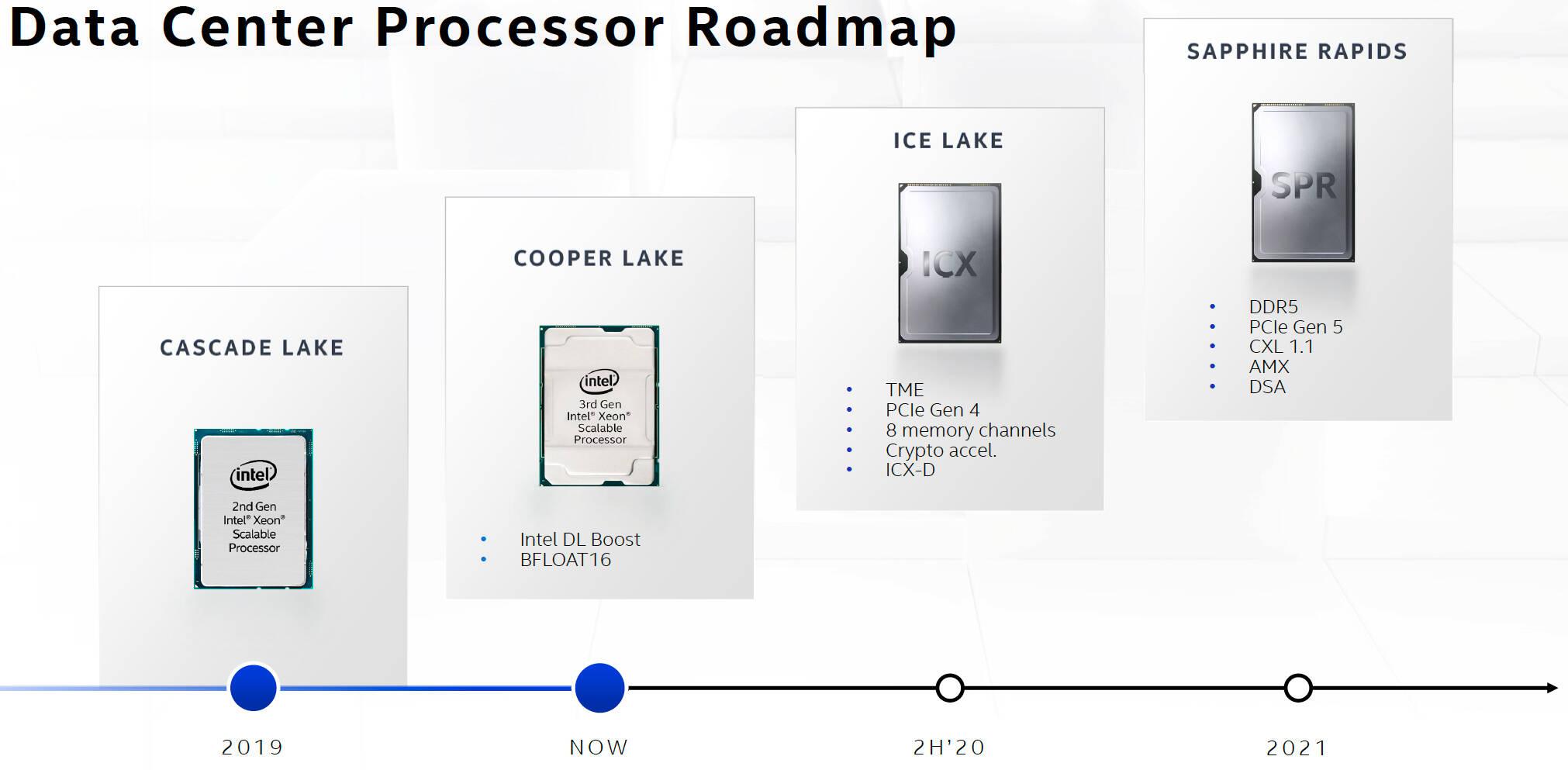 Intel Xeon Scalable roadmap