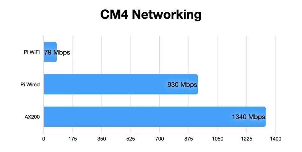 Raspberry Pi CM4 Wi-Fi 6
