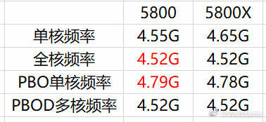 AMD Ryzen 5000 non-X