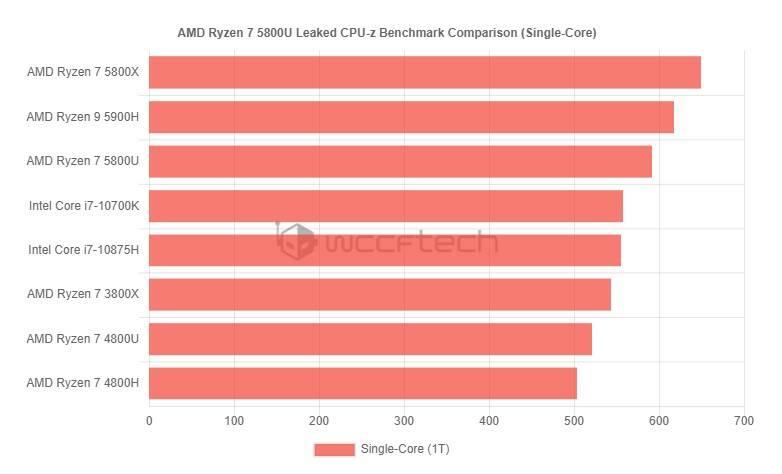 AMD Ryzen 7 5800U Leak Benchmark