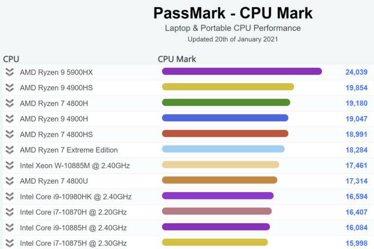 AMD Ryzen 9 5900HX PassMark