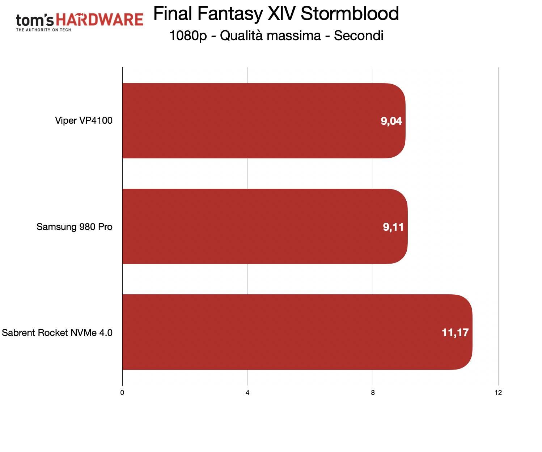 Benchmark Sabrent Rocket NVMe 4.0 - FF XIV Stormblood