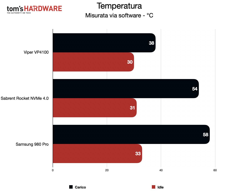 Benchmark Sabrent Rocket NVMe 4.0 - Temperatura