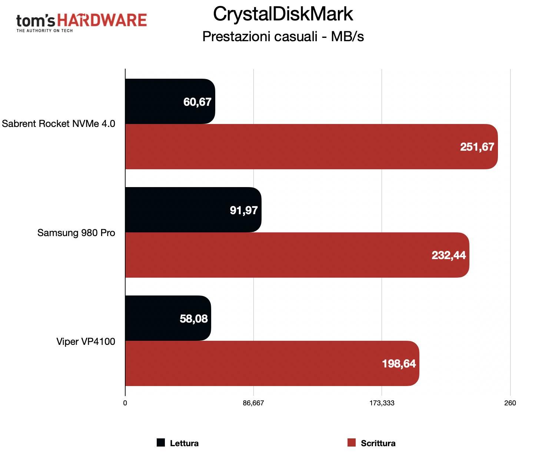 Benchmark Sabrent Rocket NVMe 4.0 - CrystalDiskMark casuale