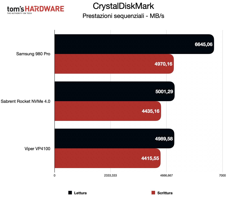 Benchmark Sabrent Rocket NVMe 4.0 - CrystalDiskMark sequenziale