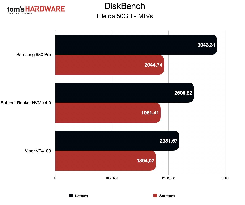 Benchmark Sabrent Rocket NVMe 4.0 - DiskBench 50GB