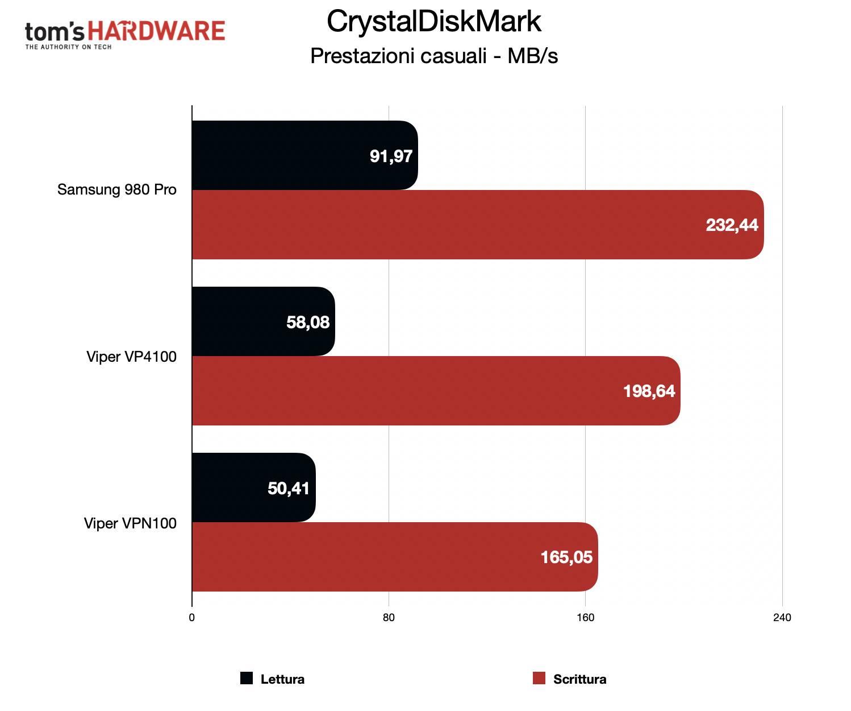 Benchmark Samsung 980 Pro - CrystalDiskMark casuale